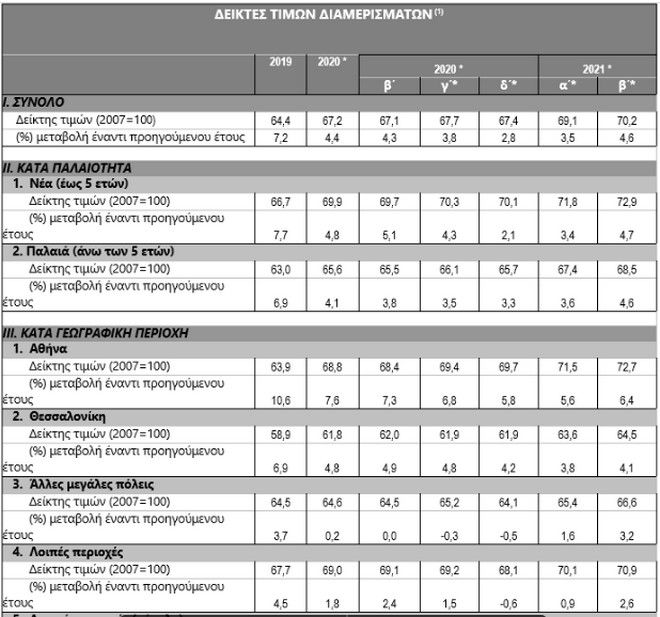 ΤτΕ: Άνοδος 4,6% στις τιμές των διαμερισμάτων το δεύτερο τρίμηνο