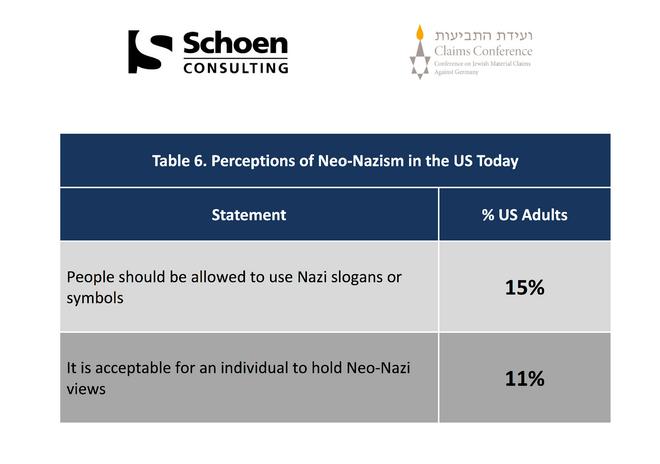 Το 41% των Αμερικανών δεν ξέρει τι ήταν το Auschwitz