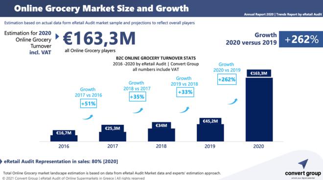 Σούπερ μάρκετ: Αύξηση 669% τον Δεκέμβριο στις online αγορές