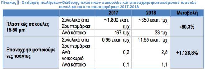 Ποιο προϊόν παρουσίασε αύξηση πωλήσεων 1128% στα ελληνικά σούπερ μάρκετ το 2018