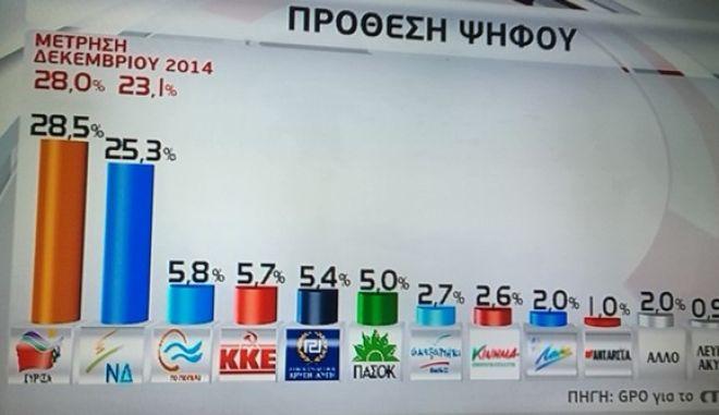 Κι άλλη ψυχρολουσία για το κόμμα Παπανδρέου! 2,6% του δίνει γκάλοπ της GPO...