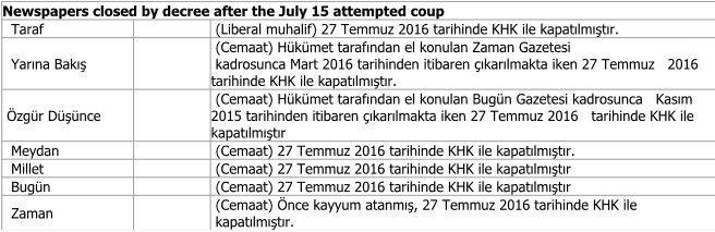 Εφημερίδες που έκλεισαν με κυβερνητικό διάταγμα μετά το πραξικόπημα του 2016