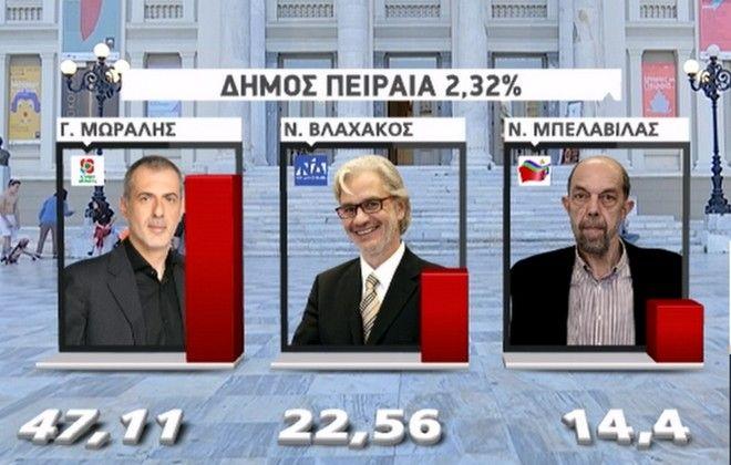 Τα πρώτα αποτελέσματα στον Δήμο Πειραιά