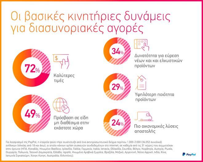 Τι αγοράζουν και τι πουλάνε online οι Έλληνες