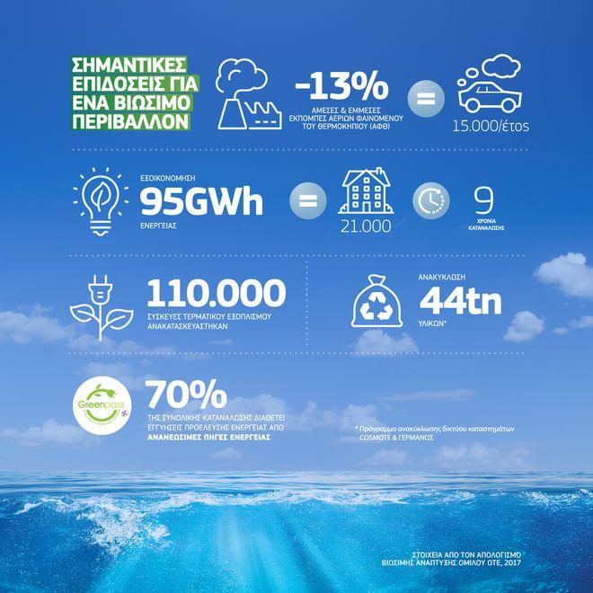 Όμιλος ΟΤΕ: Βελτίωσε κατά 14% την ενεργειακή του αποδοτικότητα το 2017