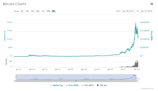 Τι είναι, τελικά, το Bitcoin;