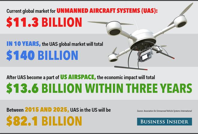 Για τα πανηγύρια ακόμα και στα drones