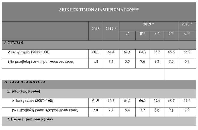 ΤτΕ: Αυξημένες κατά 6,9% οι τιμές των διαμερισμάτων το α' τρίμηνο