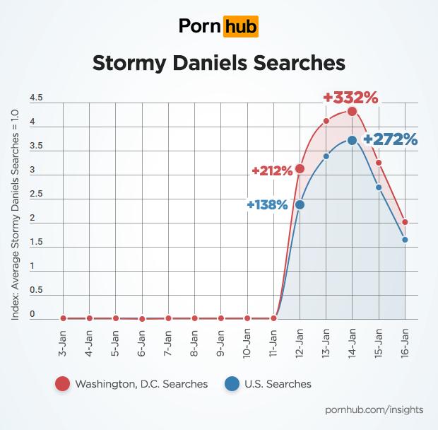 Ανάρπαστη στο Pornhub η πορνοστάρ που κοιμήθηκε με τον Τραμπ