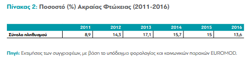 'Ζούμε 6 άτομα με 750 ευρώ το μήνα': Η ασθένεια της ακραίας φτώχειας στην Ελλάδα