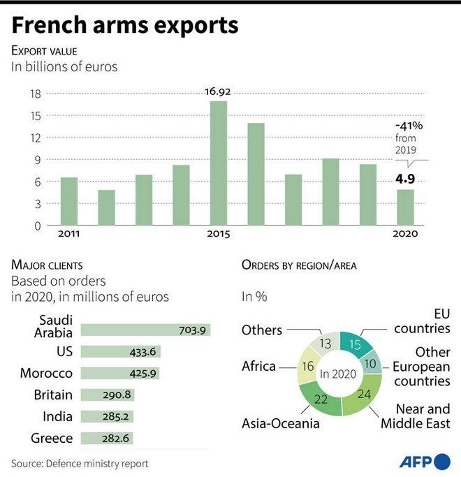 Γαλλία: Σε ποιους πουλάει όπλα τα τελευταία δέκα χρόνια - Η θέση της Ελλάδας