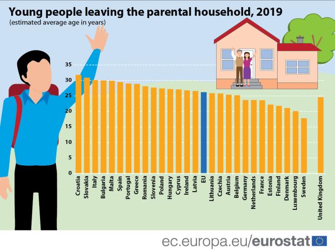 Ακόμη περισσότεροι νέοι Έλληνες στο πατρικό το 2019