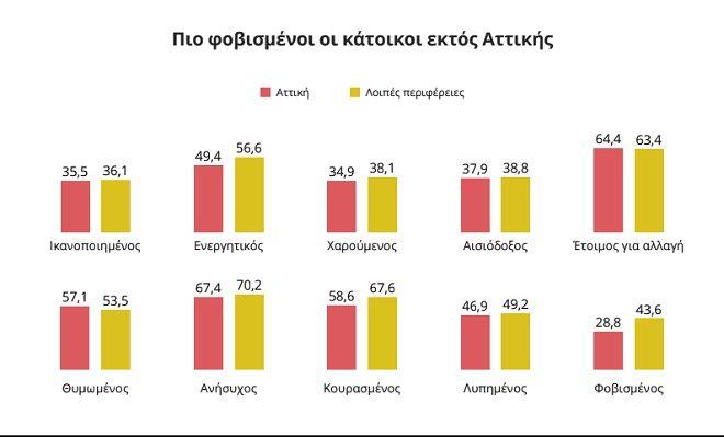 Βαρόμετρο aboutpeople: Μετρώντας τα συναισθήματα των Ελλήνων