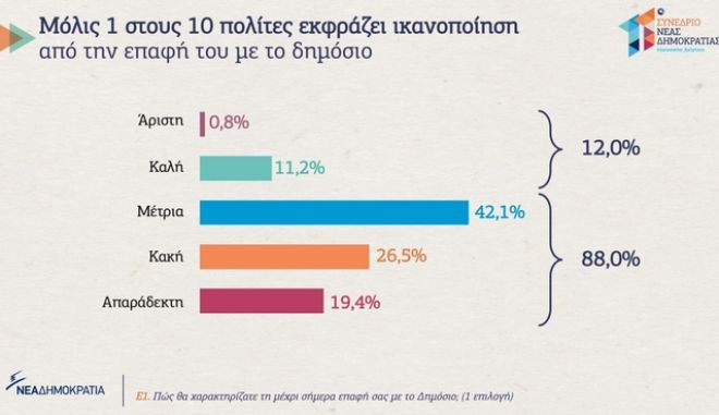 6ο προσυνέδριο ΝΔ: Μόλις ένας στους δέκα πολίτες ικανοποιημένος από την επαφή του με το δημόσιο