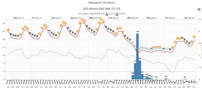 Δεκαήμερη προοπτική καιρού στην Αθήνα