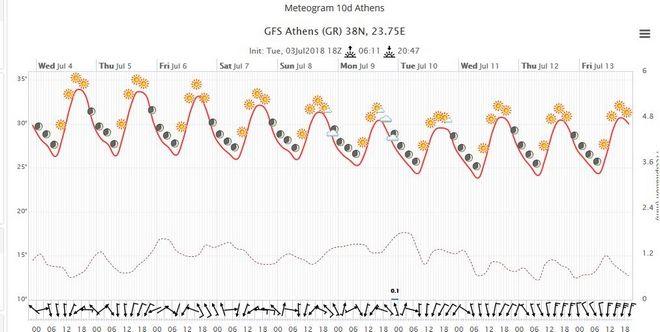 Γενικά αίθριος καιρός - Βαθμιαία άνοδος θερμοκρασίας