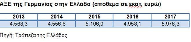 Πώς έχουν σήμερα οι ελληνογερμανικές οικονομικές σχέσεις