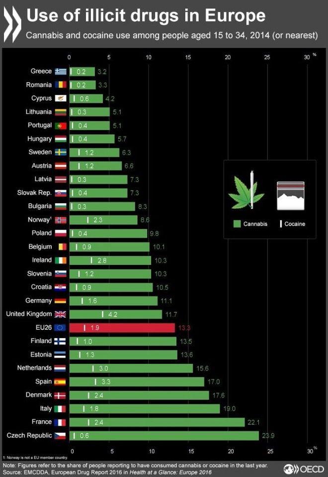 Η χρήση κάνναβης, ηρωίνης και κοκαΐνης στην Ευρώπη. Η θέση (έκπληξη) της Ελλάδας