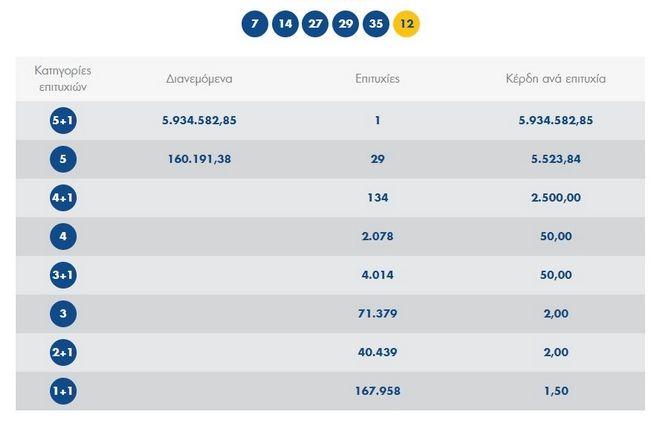 Τζόκερ: Στην Αθήνα το τυχερό δελτίο των 5,9 εκατ. ευρώ