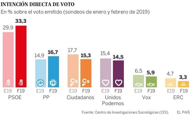 Ισπανία: Ανατροπή στις δημοσκοπήσεις: Το κεντροαριστερό μπλοκ κοντά στο 50%