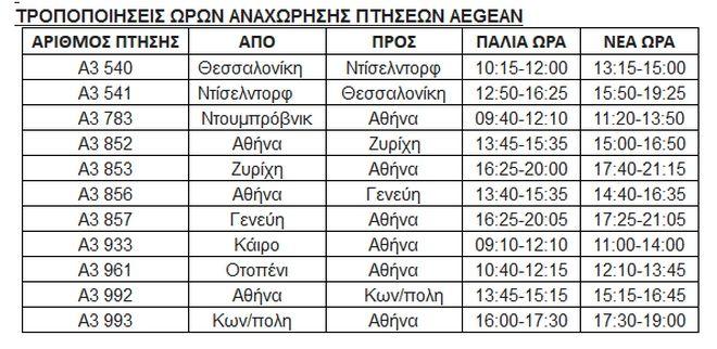 Ακυρώσεις και τροποποιήσεις πτήσεων της AEGEAN και της Olympic Air την Τετάρτη
