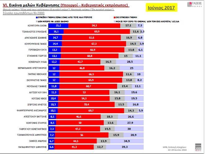 Υψηλά ποσοστά δημοτικότητας για τον Πρόεδρο της Δημοκρατίας