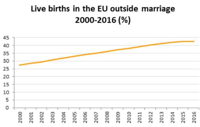 Το 43% των παιδιών στην Ευρώπη γεννιούνται εκτός γάμου - Τι συμβαίνει στην Ελλάδα