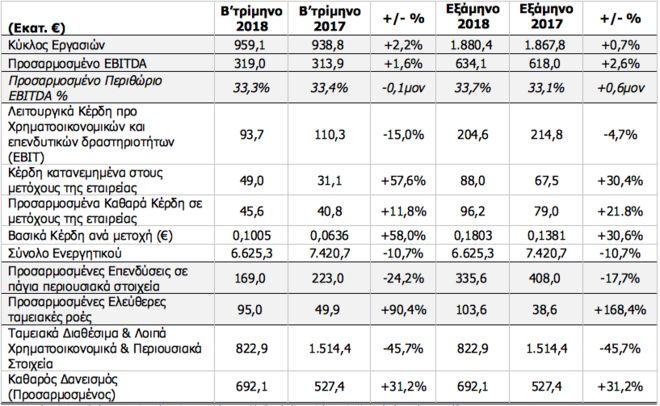 ΟΤΕ: Αύξηση εσόδων κατά 2,2% στο β' τρίμηνο 2018