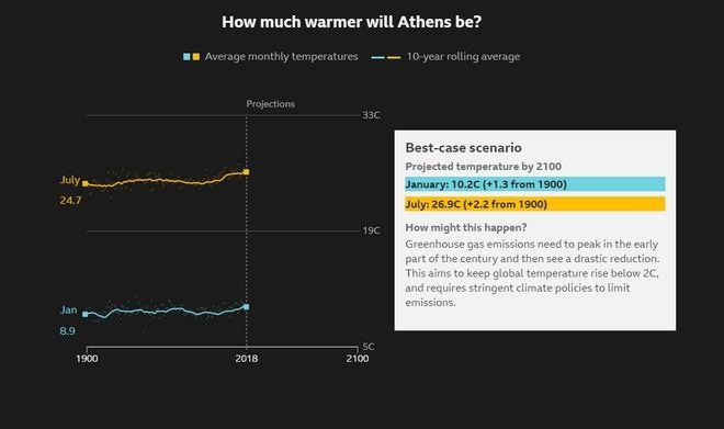 Κλιματική Αλλαγή: Το χειρότερο σενάριο - Δες πόσο θα αυξηθεί η θερμοκρασία στην πόλη σου ως το 2100