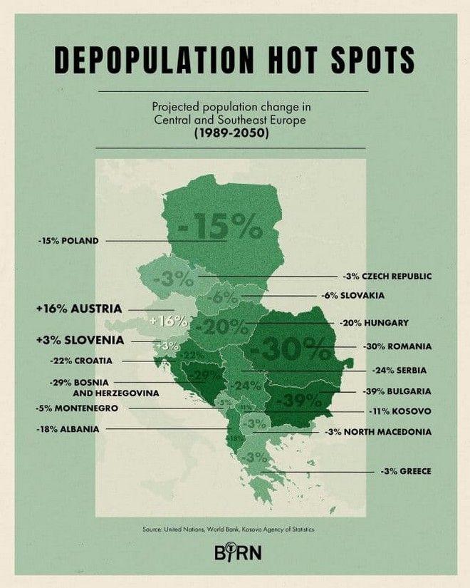 Βαλκάνια: Μια χερσόνησος σε δημογραφική κρίση