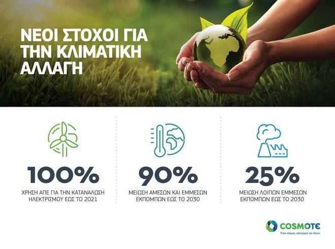 COSMOTE: Νέοι στόχοι για την κλιματική αλλαγή και την προστασία του περιβάλλοντος