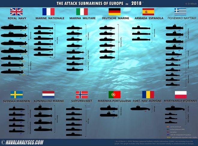 Τα υποβρύχια της Μεσογείου. Οι συσχετισμοί δυνάμεων Ελλάδας Τουρκίας