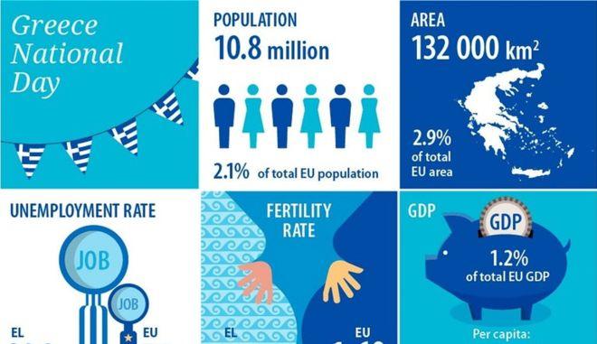 Το infographic που έφτιαξε η Eurostat για την Εθνική Εορτή της Ελλάδας