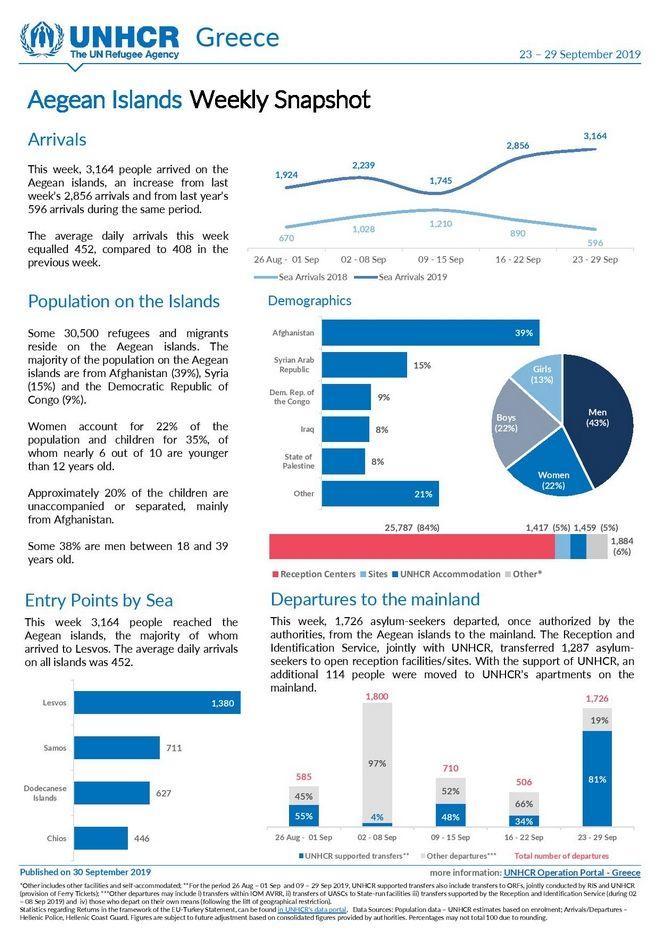ΟΗΕ: Δραματική αύξηση των αφίξεων προσφύγων και μεταναστών σε σχέση με πέρυσι