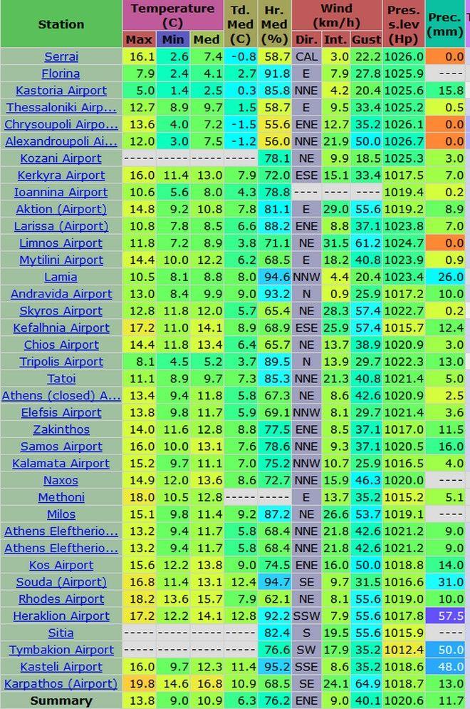 Στατιστικά βροχόπτωσης του Σαββάτου