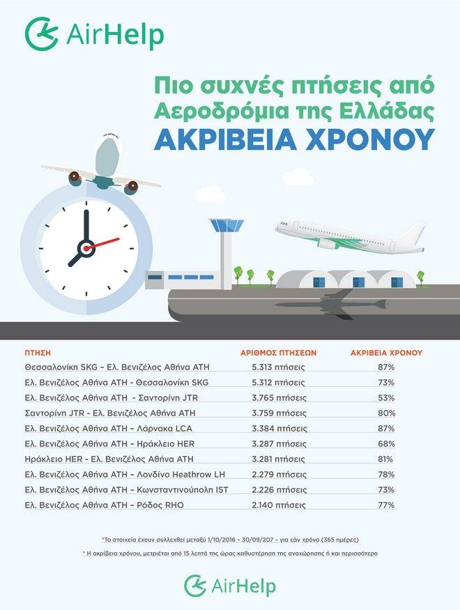 Οι πιο συχνές πτήσεις στην Ελλάδα και η ακρίβεια στους χρόνους τους