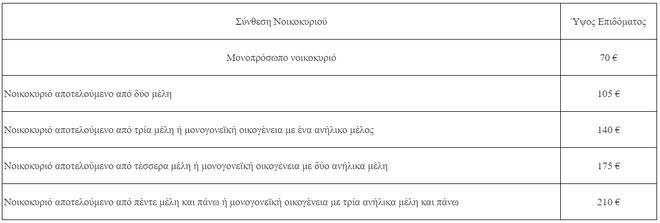 Επίδομα ενοικίου: Άνοιξε η πλατφόρμα - Τα κριτήρια, η διαδικασία και οι προθεσμίες