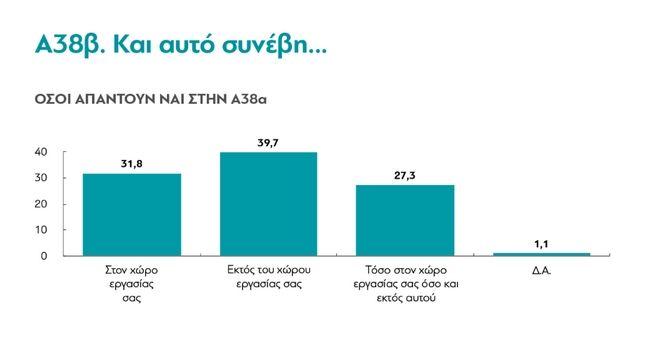 Έρευνα: Δύο στους τρεις Έλληνες έχουν υποστεί σεξουαλική παρενόχληση