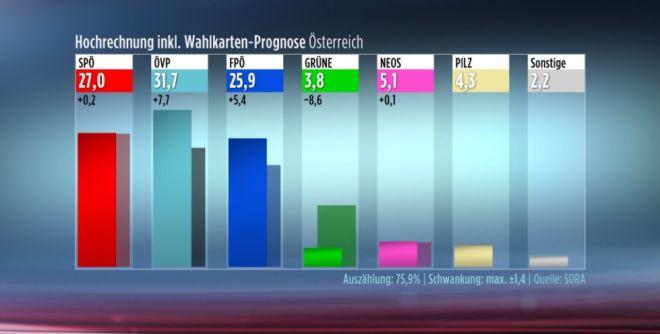 Εκλογές στην Αυστρία: Τρίτη δύναμη η ακροδεξιά - Σώθηκαν οι Σοσιαλδημοκράτες