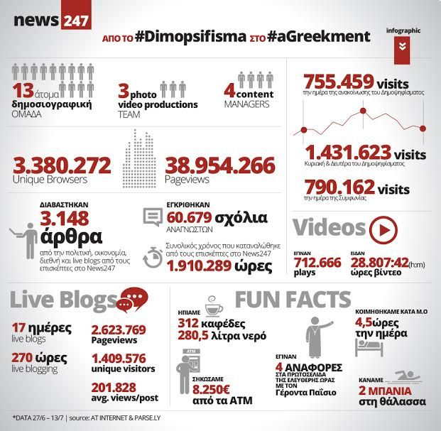 Από το #Dimopsifisma στο #aGreekment 270 ώρες live blogging δρόμος