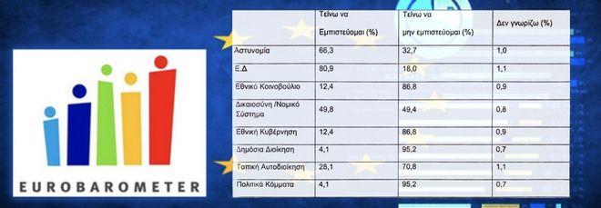 Τα αποτελέσματα της έρευνας του Ευρωβαρόμετρου για την Ελλάδα