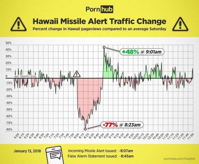 Χαβάη: Μόλις έμαθαν ότι δεν θα πεθάνουν από πυρηνικά, το γιόρτασαν με πορνό