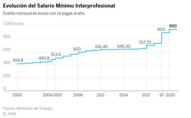 Ισπανία: Στα 950 ευρώ ο βασικός μισθός-Συμφώνησαν οι κοινωνικοί εταίροι