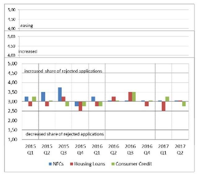Σταθερή η ζήτηση δανείων νοικοκυριών και επιχειρήσεων