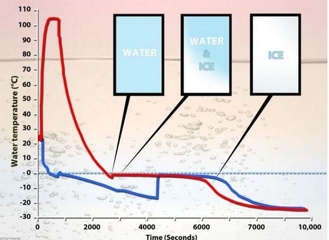 Ο Αριστοτέλης πίσω από τα viral βίντεο με το παγωμένο νερό στις ΗΠΑ