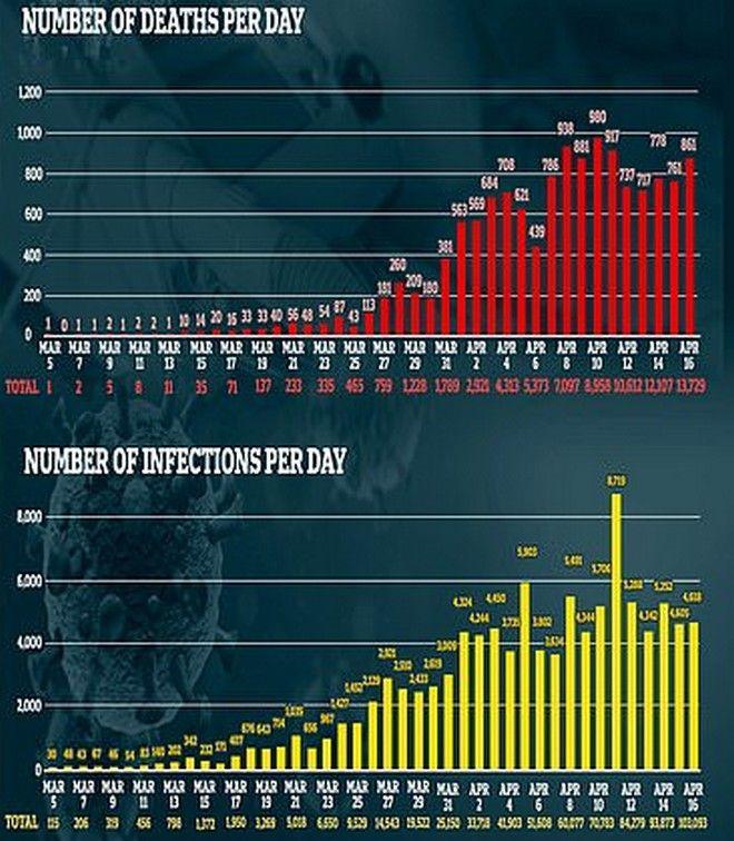 Κορονοϊός - Βρετανία: Άλλοι 861 θάνατοι, πάνω από 100.000 τα κρούσματα