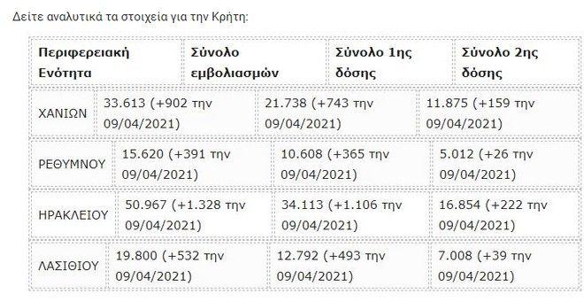 Κρήτη: Μόλις 40.000 οι πλήρως εμβολιασμένοι