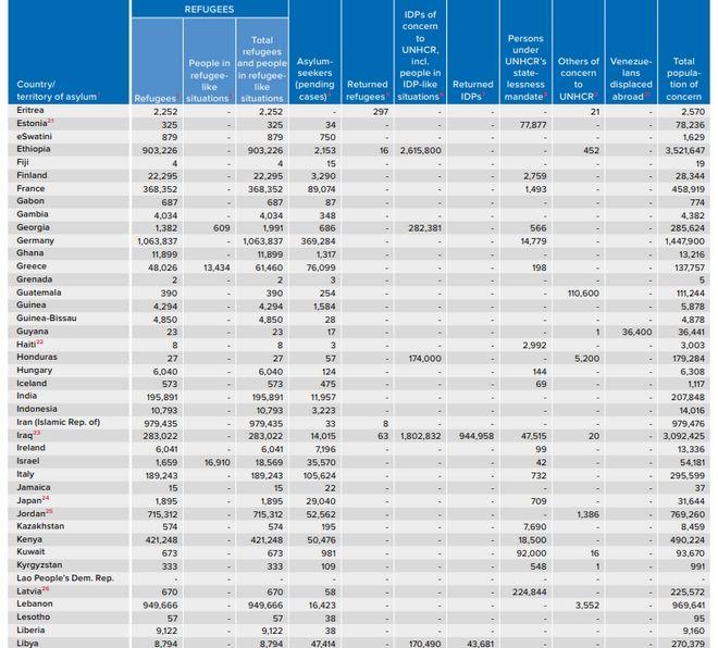 Πόσοι πρόσφυγες υπάρχουν στη χώρα μας - Πόσους φιλοξενούν οι πλούσιοι και οι φτωχοί
