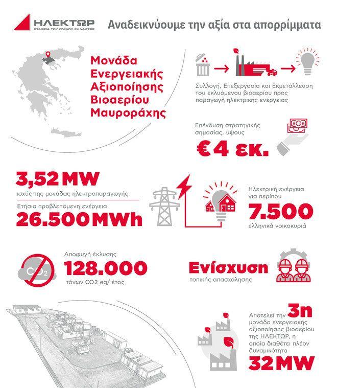 ΗΛΕΚΤΩΡ: Ολοκλήρωση της επένδυσης στη νέα Μονάδα Ενεργειακής Αξιοποίησης Βιοαερίου ΧΥΤΑ Μαυροράχης