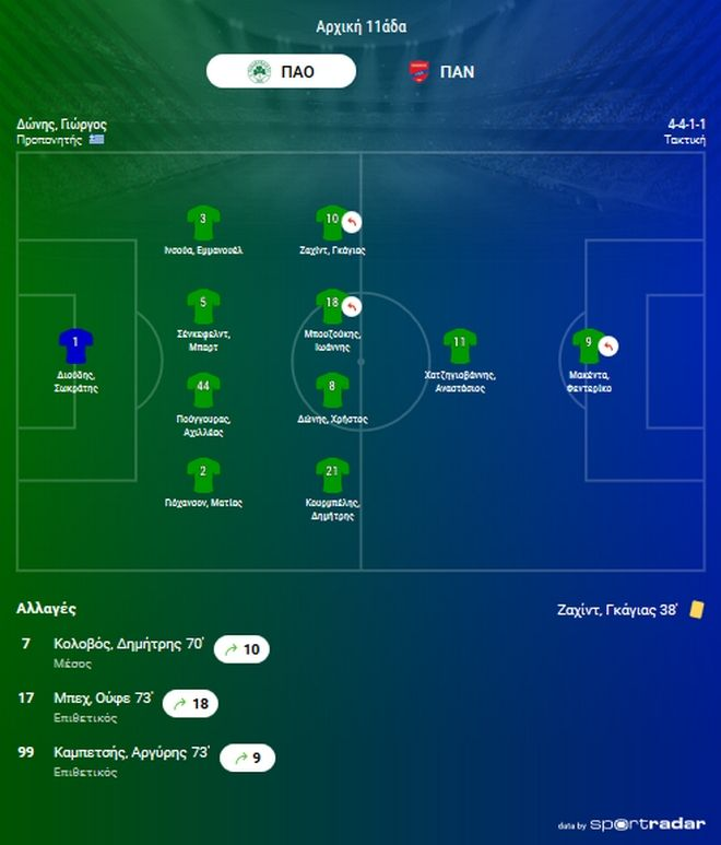 Παναθηναϊκός - Πανιώνιος 3-0: Τριάρα και εξάδα για το τριφύλλι